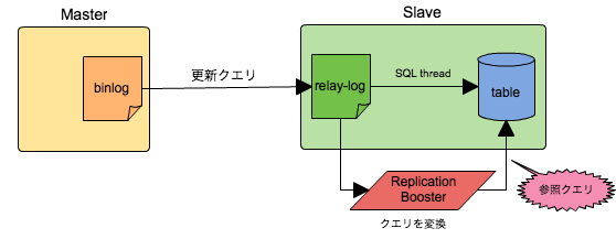 replication_booster_mysql.png