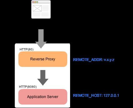reverseproxy2.png