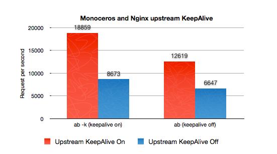 monoceros-keepalive-bench.png