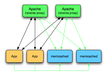 mod_libmemcached_cache.png